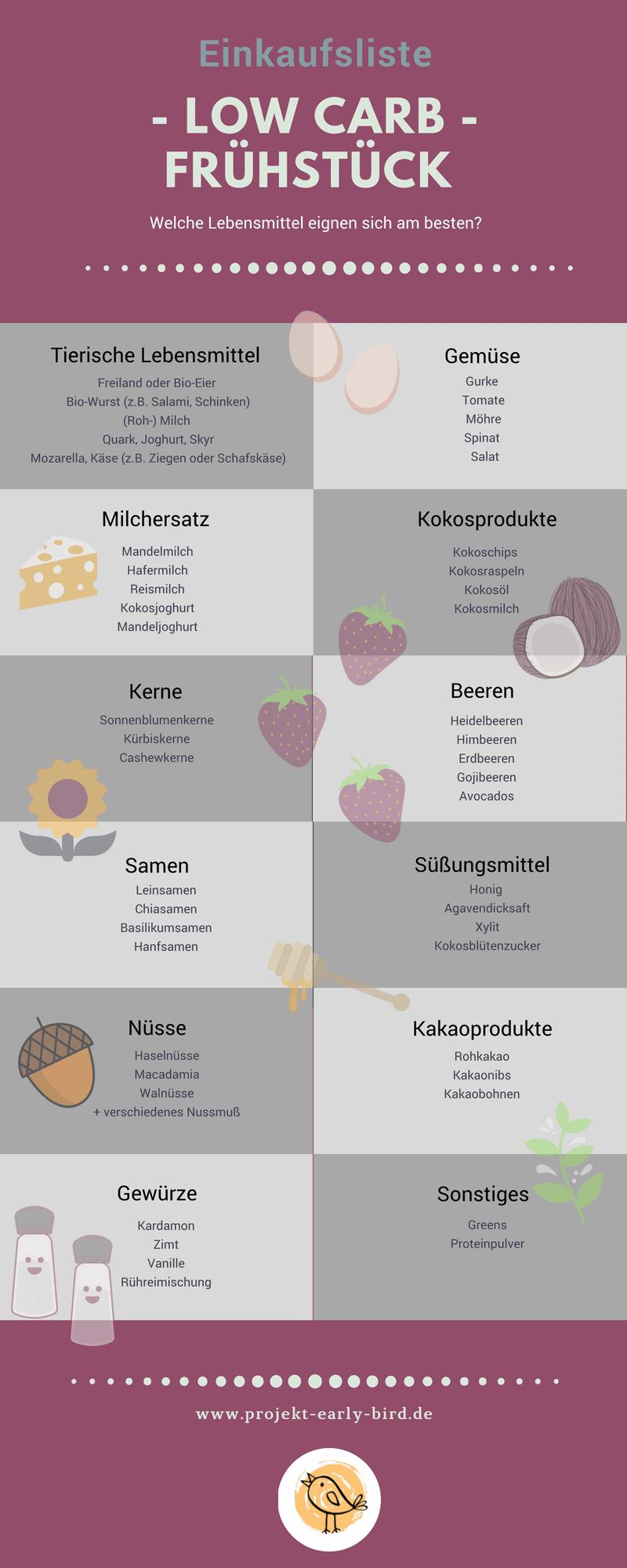 Low Carb Frühstück Einkaufsliste
