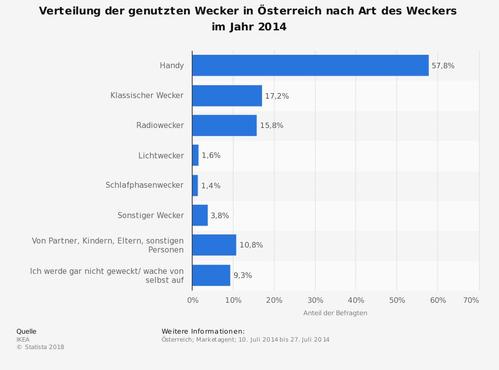 Wecker Kaufen Statistik