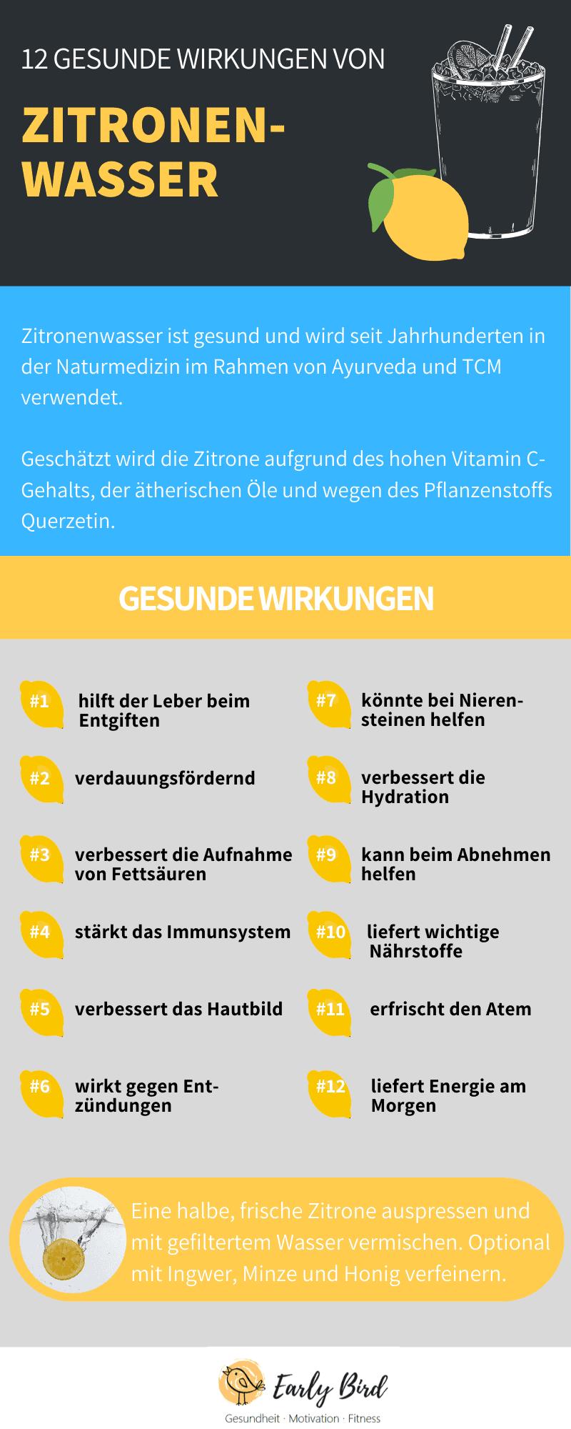 Zitronenwasser Infografik